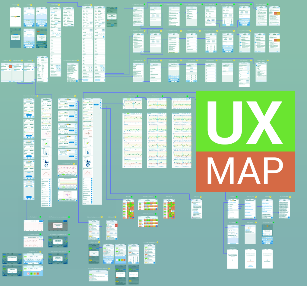 UX-mapping